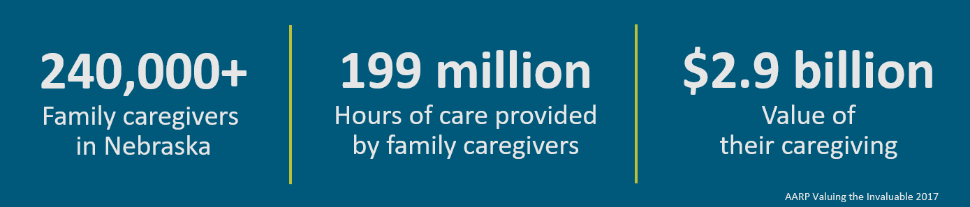 240,000 caregivers in Nebraska